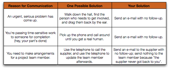 Solutions to Communications