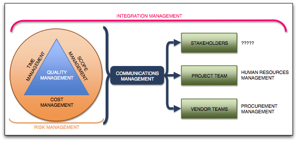 Where Is Stakeholder Management