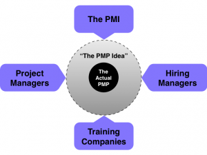 How Relevant is a PMP?
