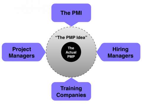 Is the PMP Relevant?