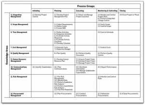 PMBOK Matrix: Process Groups and Knowledge Areas