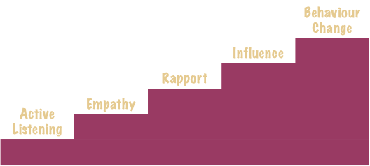 Behaviour Change Stairway Model