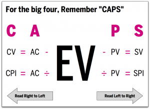 Remember CAPS for the big four EVM formulae