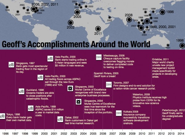 Geoff's Accomplishments Around the World