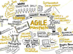 The Agile Manifesto Approach and 4 Principles